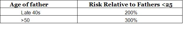 SZ Table Father Relative Risk.JPG